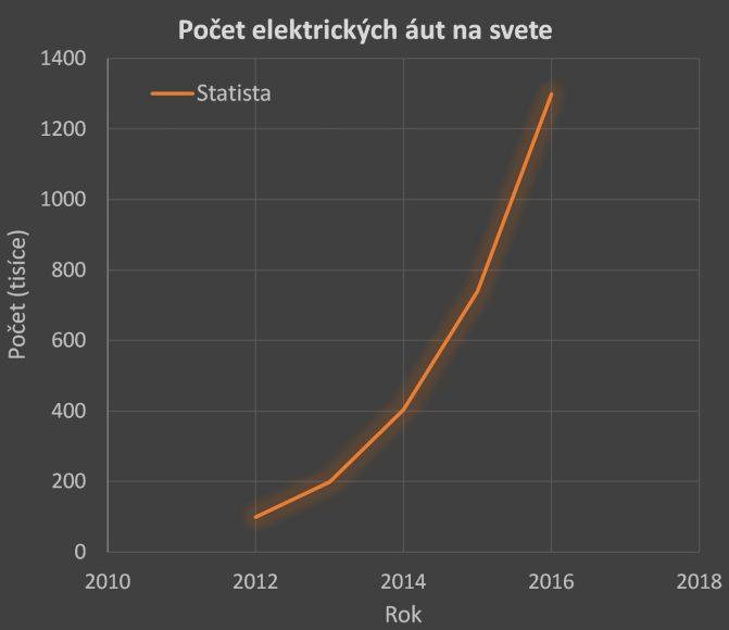Obr. 3: Explozívny rast počtu elektromobilov s odhadom do roku 2016, ktorý sa prakticky každý rok od roku 2012 zdvojnásobil. (Zdroj: Statista)