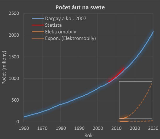 Obr. 4: Porovnanie počtu elektromobilov k celkovému počtu automobilov. Vložený menší graf ukazuje 1000 násobne zväčšenú škálu.