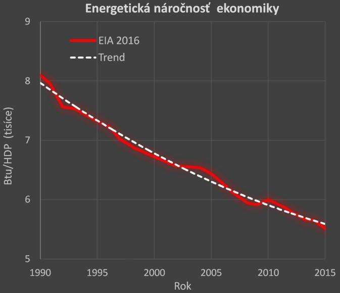 Obr. 5: Vývoj množstva energie (Btu = British thermal unit) na jednotku hrubého domáceho produktu v období 1990 až 2015. (Zdroj: Eia).